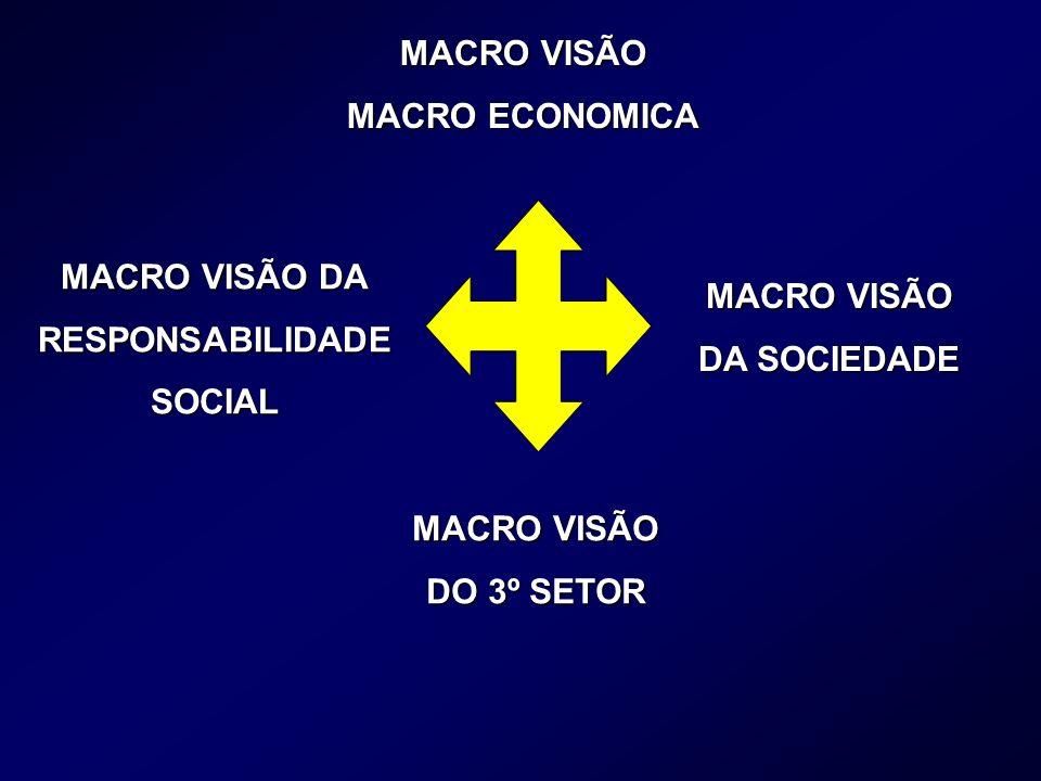 MACRO VISÃO MACRO ECONOMICA. MACRO VISÃO DA. RESPONSABILIDADE. SOCIAL. MACRO VISÃO. DA SOCIEDADE.