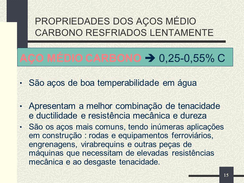 PROPRIEDADES DOS AÇOS MÉDIO CARBONO RESFRIADOS LENTAMENTE