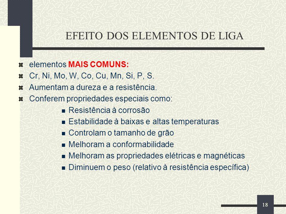 EFEITO DOS ELEMENTOS DE LIGA