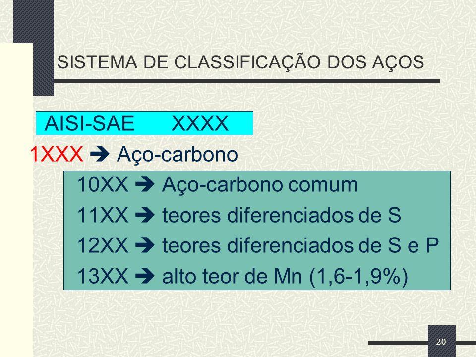 SISTEMA DE CLASSIFICAÇÃO DOS AÇOS