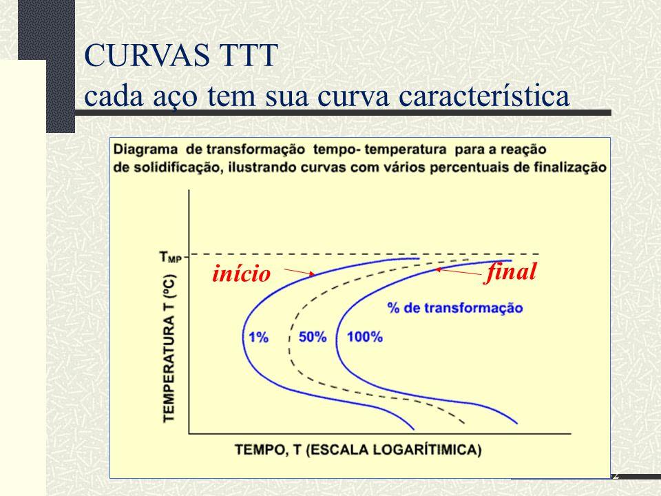 CURVAS TTT cada aço tem sua curva característica