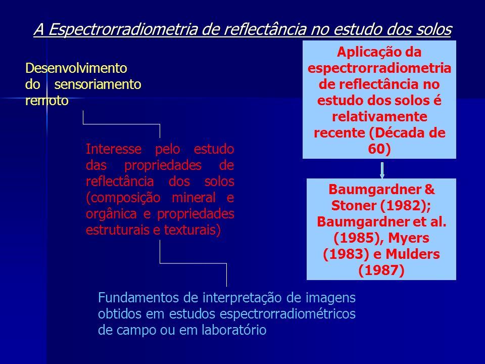 A Espectrorradiometria de reflectância no estudo dos solos