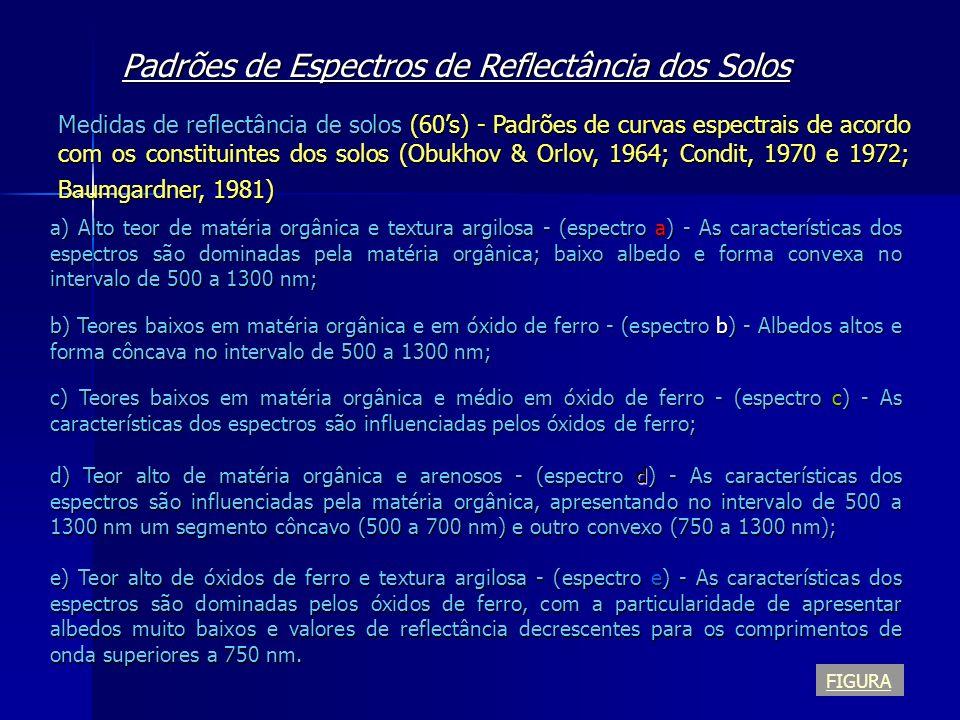 Padrões de Espectros de Reflectância dos Solos