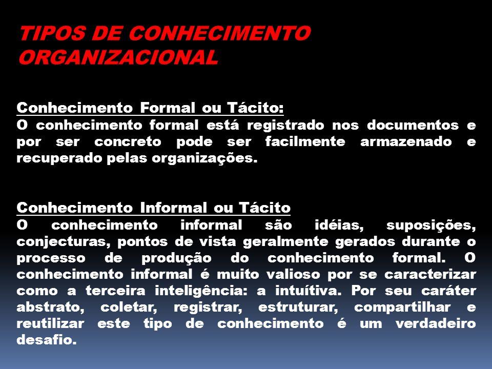 TIPOS DE CONHECIMENTO ORGANIZACIONAL