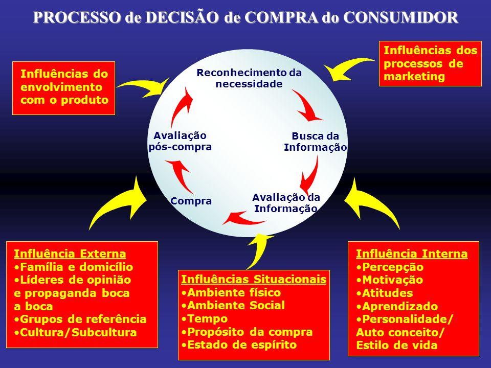 PROCESSO de DECISÃO de COMPRA do CONSUMIDOR