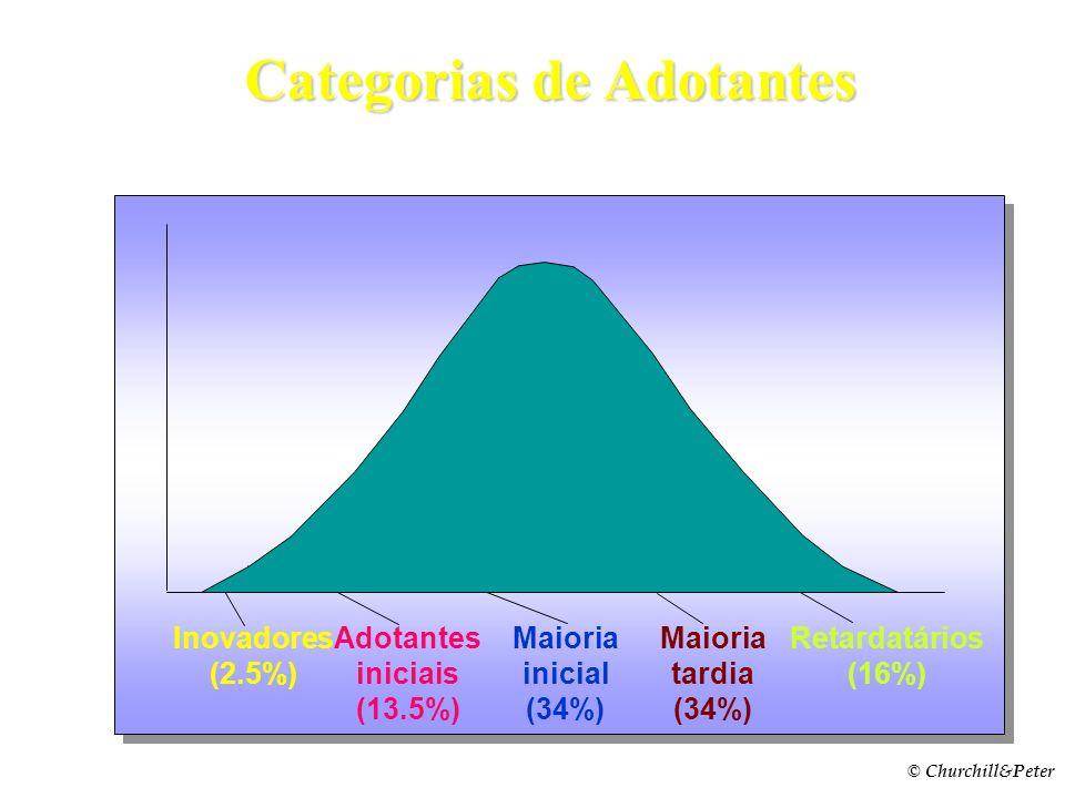 Categorias de Adotantes Adotantes iniciais (13.5%)