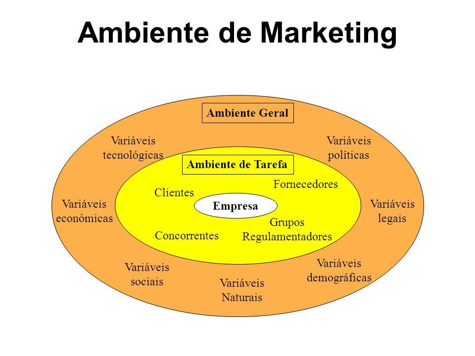 Ambiente de Marketing Ambiente Geral Variáveis tecnológicas