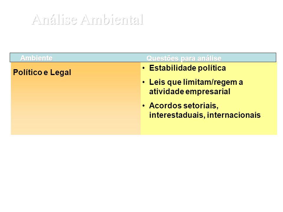 Análise Ambiental Estabilidade política Político e Legal