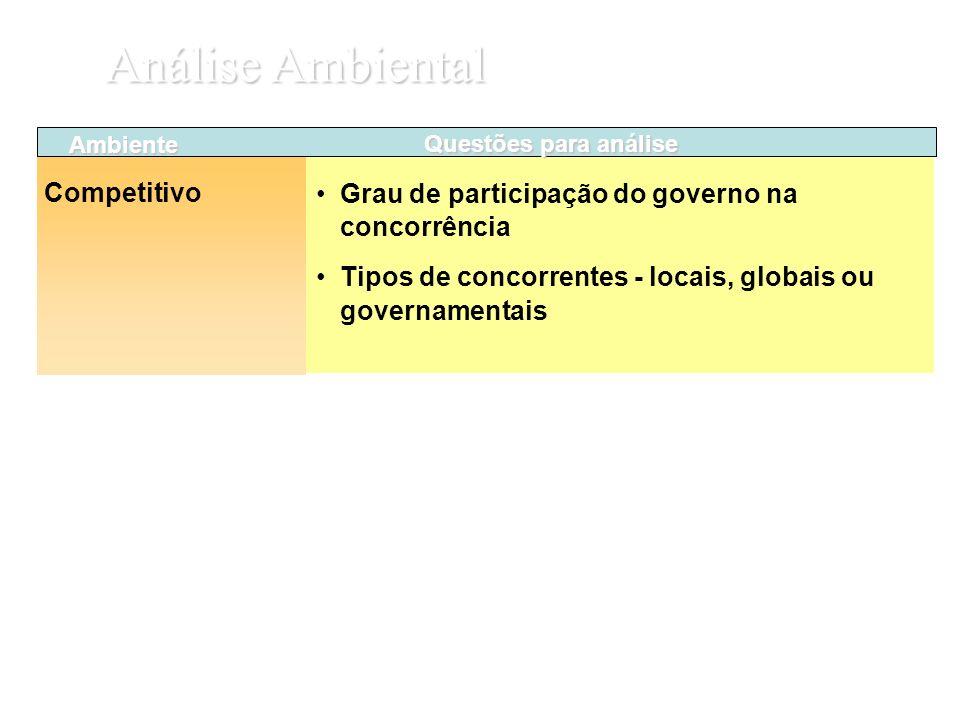 Análise Ambiental Grau de participação do governo na concorrência