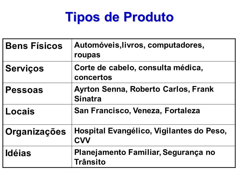 Tipos de Produto Bens Físicos Serviços Pessoas Locais Organizações