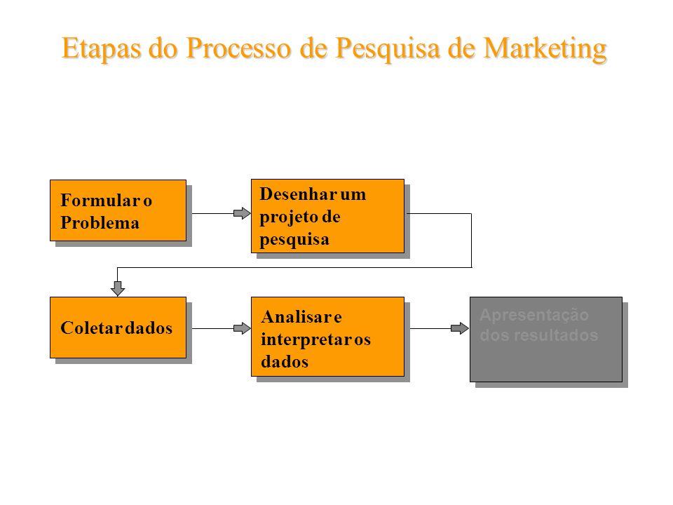 Etapas do Processo de Pesquisa de Marketing