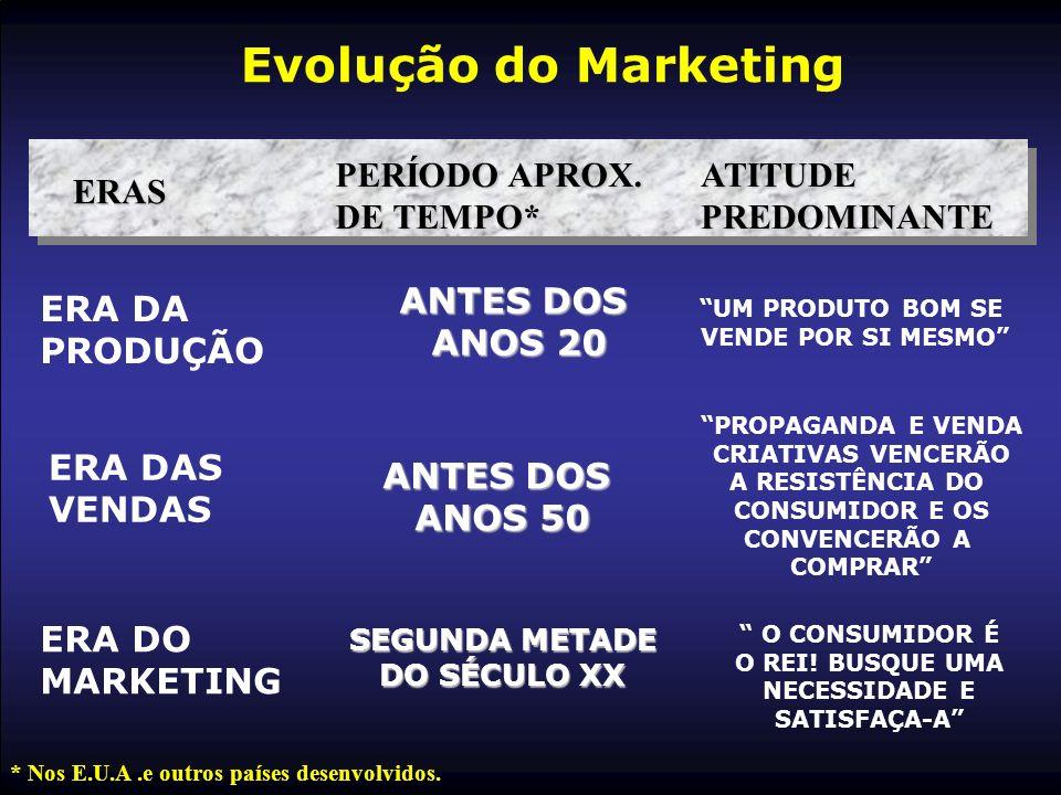 Evolução do Marketing PERÍODO APROX. DE TEMPO* ATITUDE PREDOMINANTE