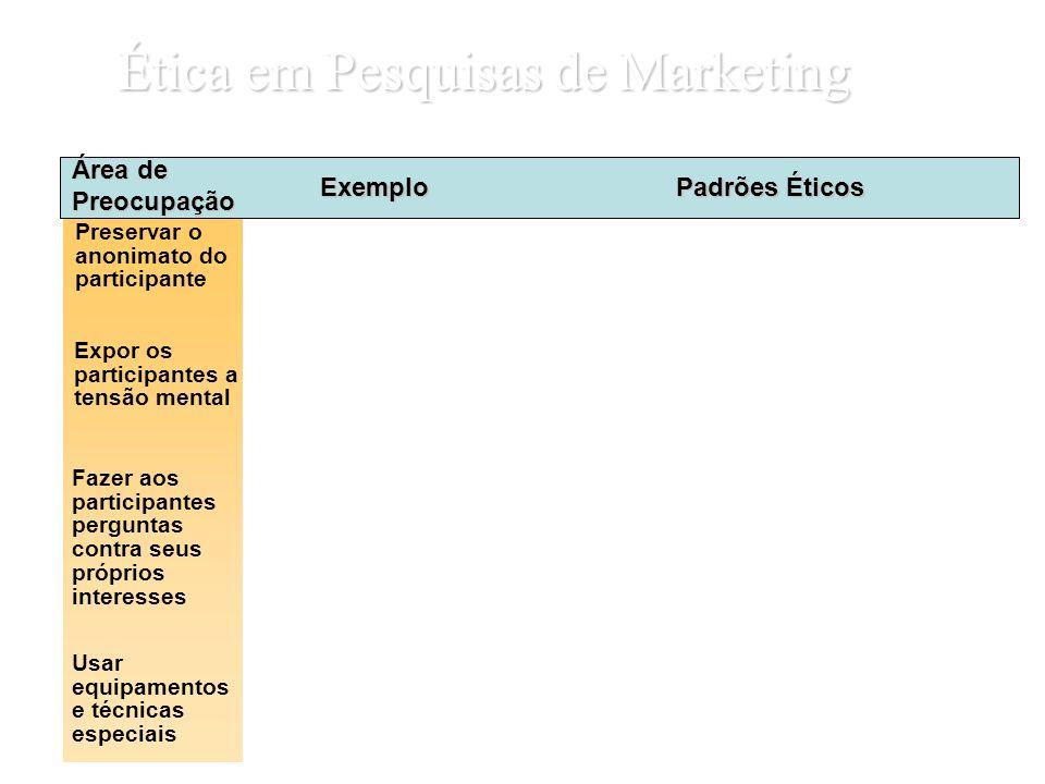 Ética em Pesquisas de Marketing