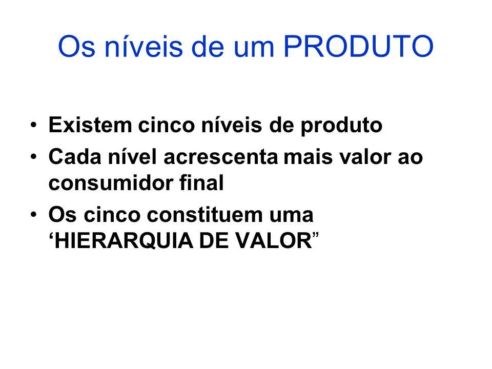 Os níveis de um PRODUTO Existem cinco níveis de produto