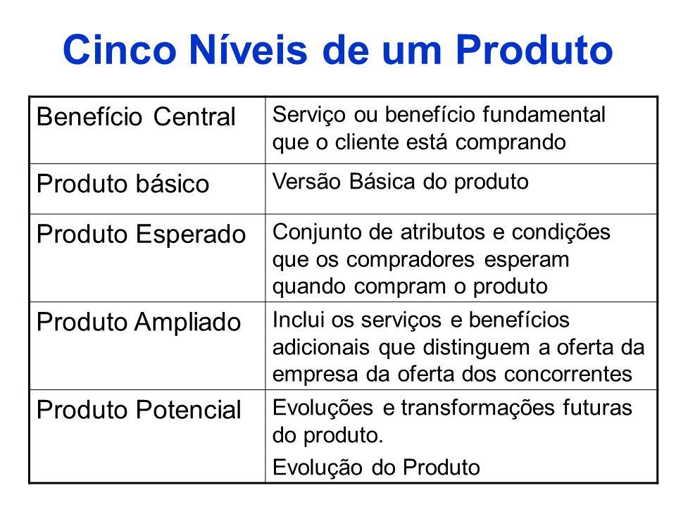 Cinco Níveis de um Produto
