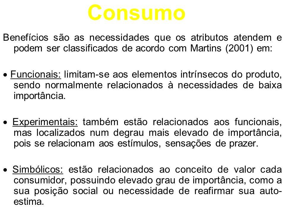 Consumo Benefícios são as necessidades que os atributos atendem e podem ser classificados de acordo com Martins (2001) em: