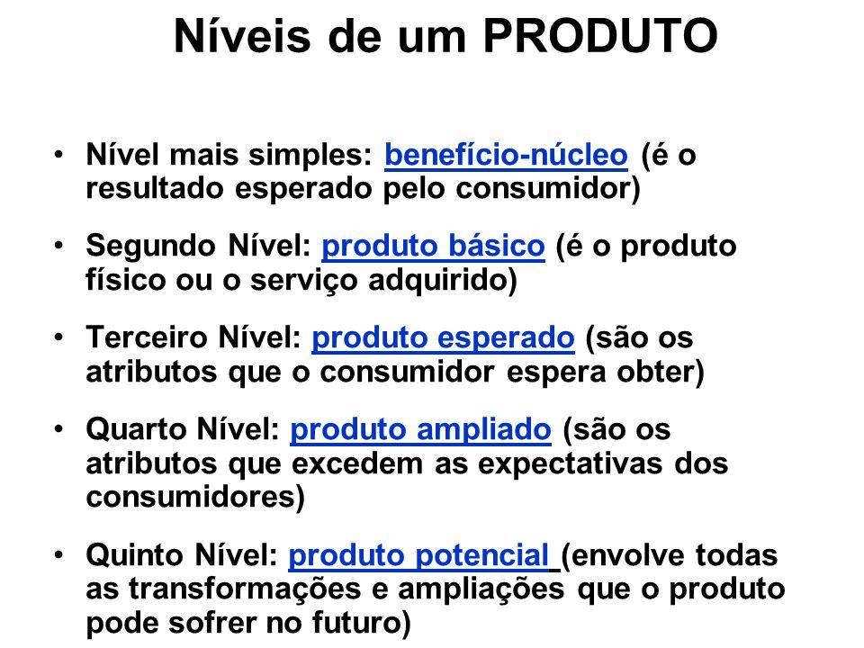 Níveis de um PRODUTO Nível mais simples: benefício-núcleo (é o resultado esperado pelo consumidor)
