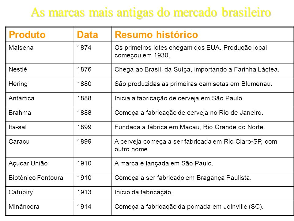 As marcas mais antigas do mercado brasileiro