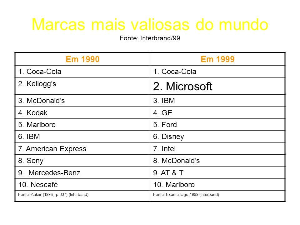 Marcas mais valiosas do mundo Fonte: Interbrand/99