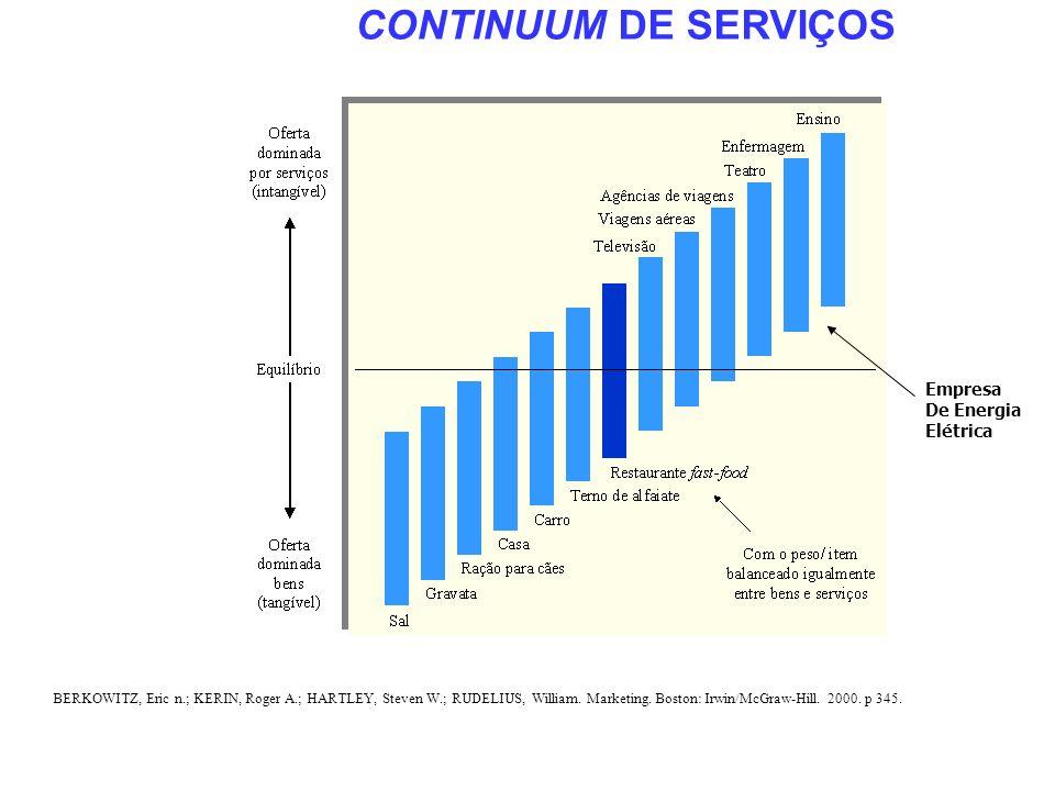 CONTINUUM DE SERVIÇOS Empresa De Energia Elétrica