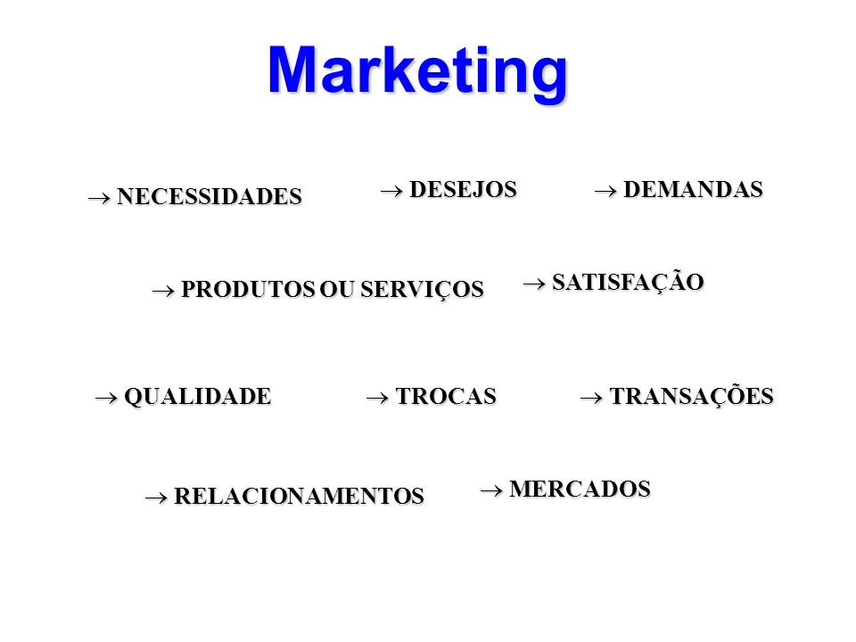 Marketing DESEJOS DEMANDAS NECESSIDADES SATISFAÇÃO