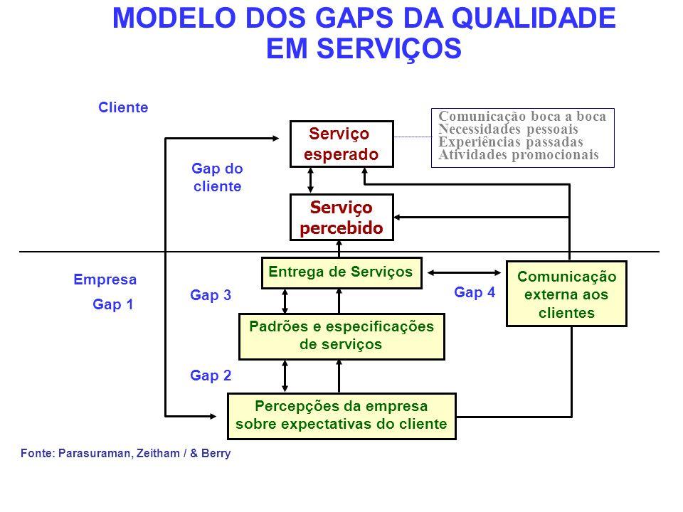 MODELO DOS GAPS DA QUALIDADE EM SERVIÇOS