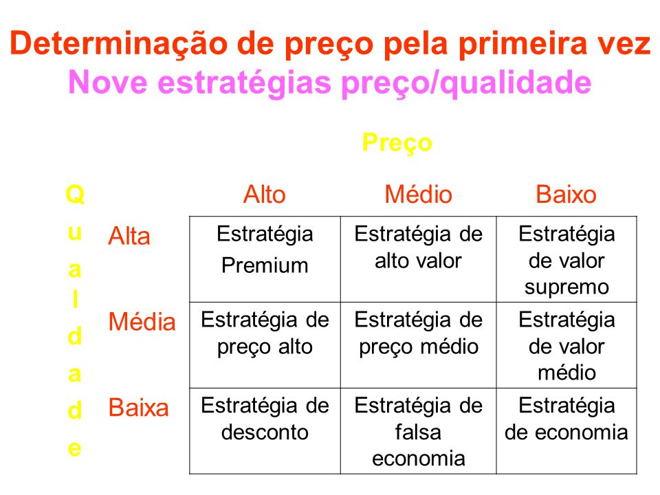 Determinação de preço pela primeira vez Nove estratégias preço/qualidade