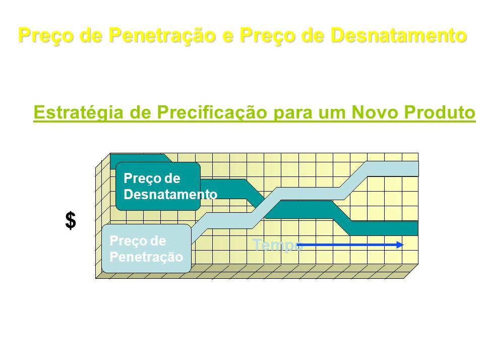 $ Preço de Penetração e Preço de Desnatamento