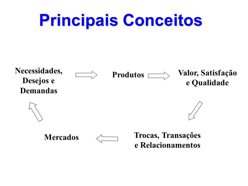 Principais Conceitos Necessidades, Desejos e Demandas