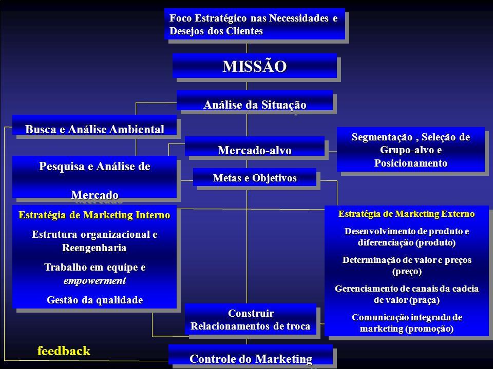 MISSÃO feedback Análise da Situação Busca e Análise Ambiental