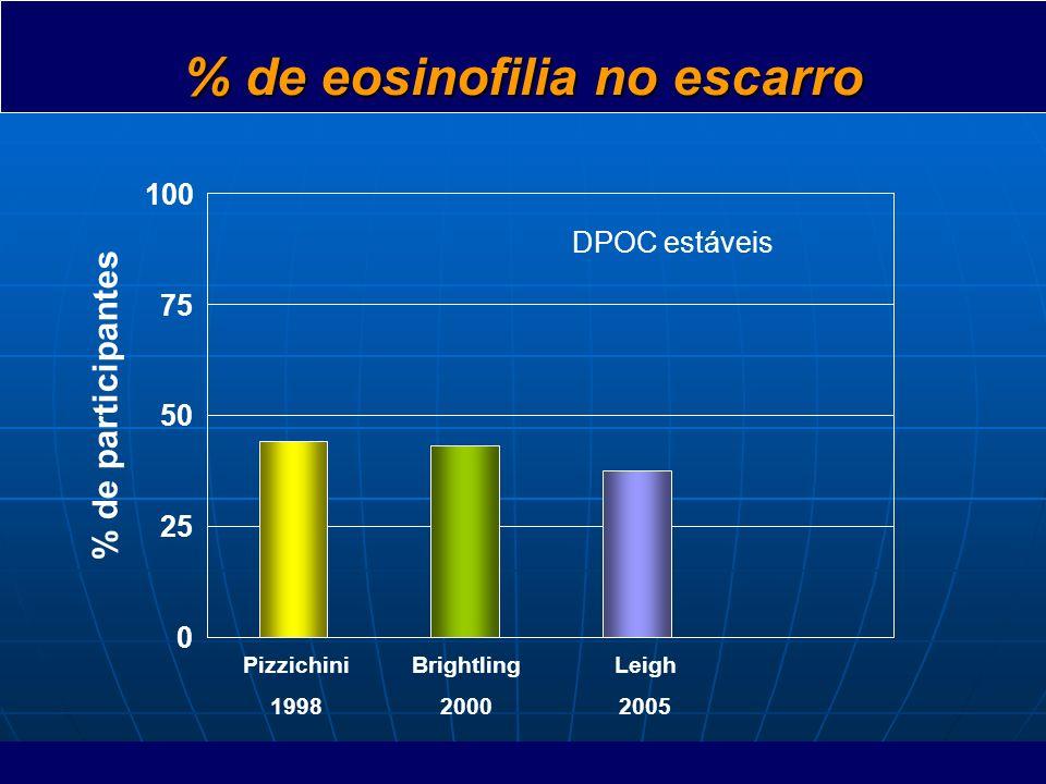 % de eosinofilia no escarro
