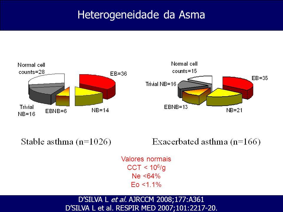 Heterogeneidade da Asma