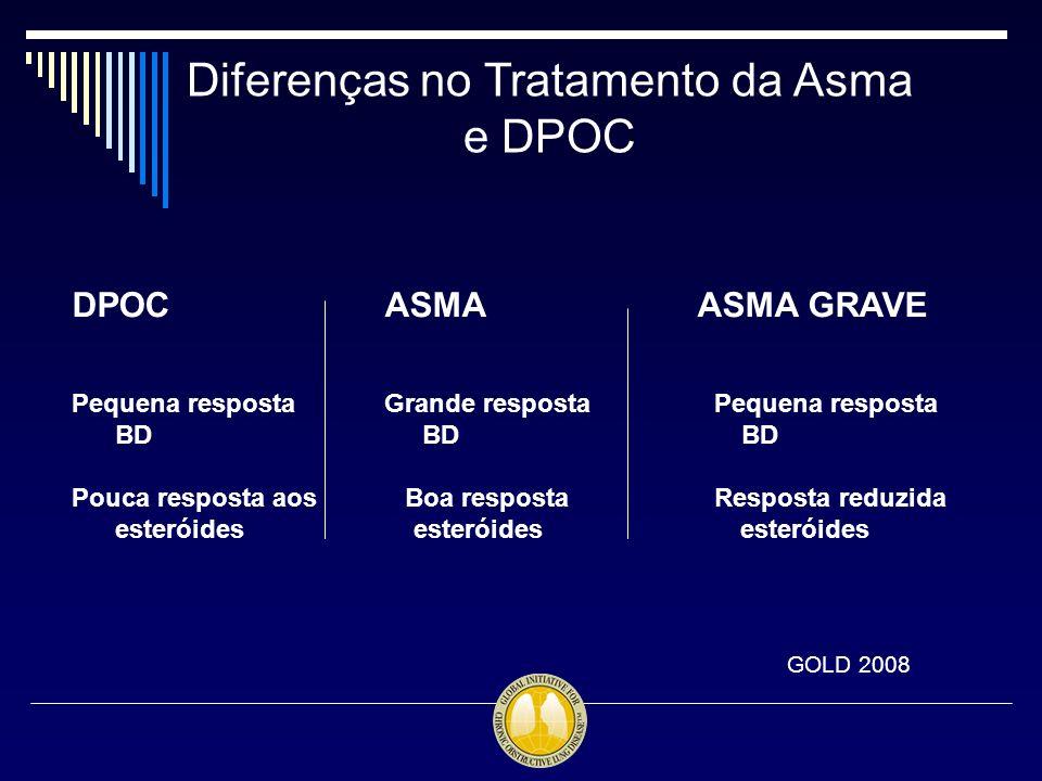 Diferenças no Tratamento da Asma e DPOC