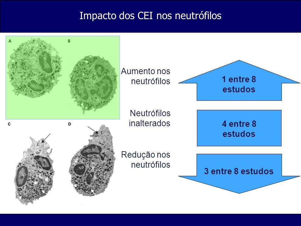 Impacto dos CEI nos neutrófilos