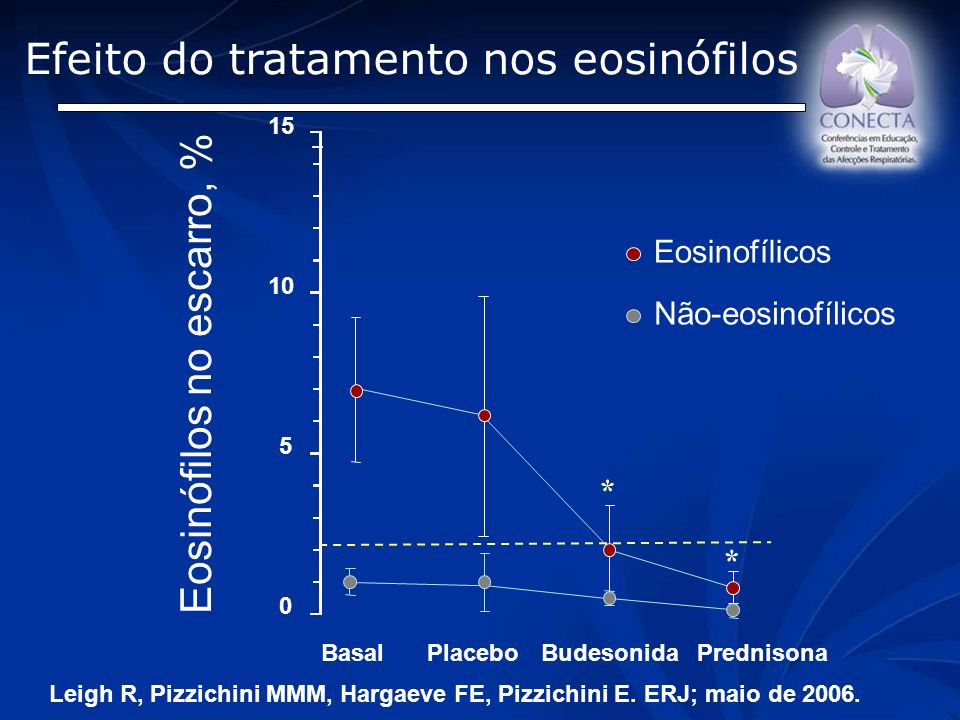 Efeito do tratamento nos eosinófilos