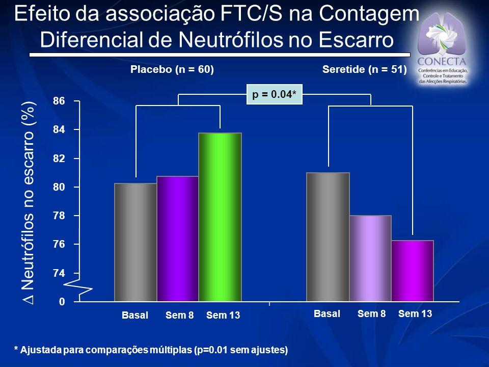 ∆ Neutrófilos no escarro (%)