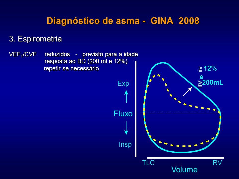 Diagnóstico de asma - GINA 2008