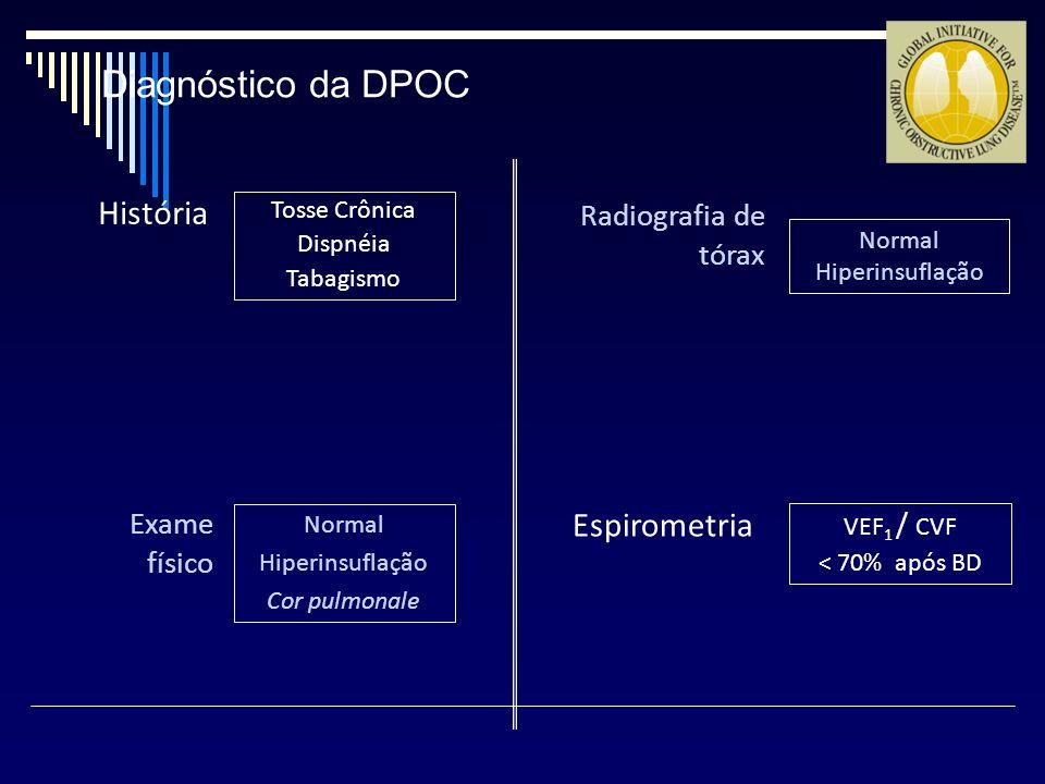 Diagnóstico da DPOC História Espirometria Radiografia de tórax