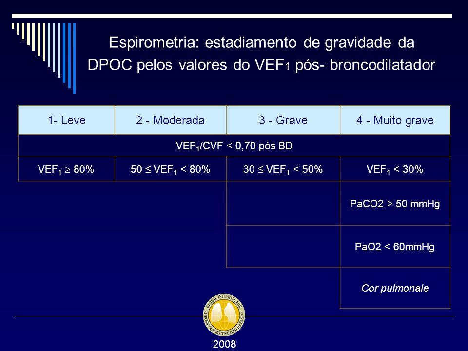 Espirometria: estadiamento de gravidade da DPOC pelos valores do VEF1 pós- broncodilatador