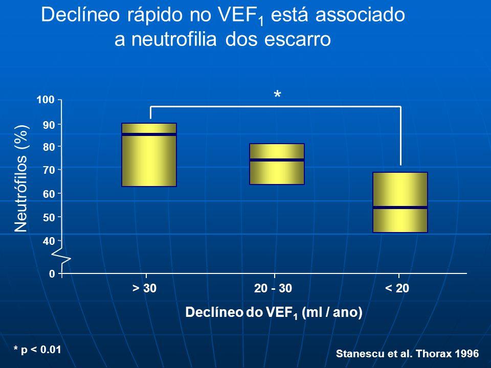 Declíneo do VEF1 (ml / ano)