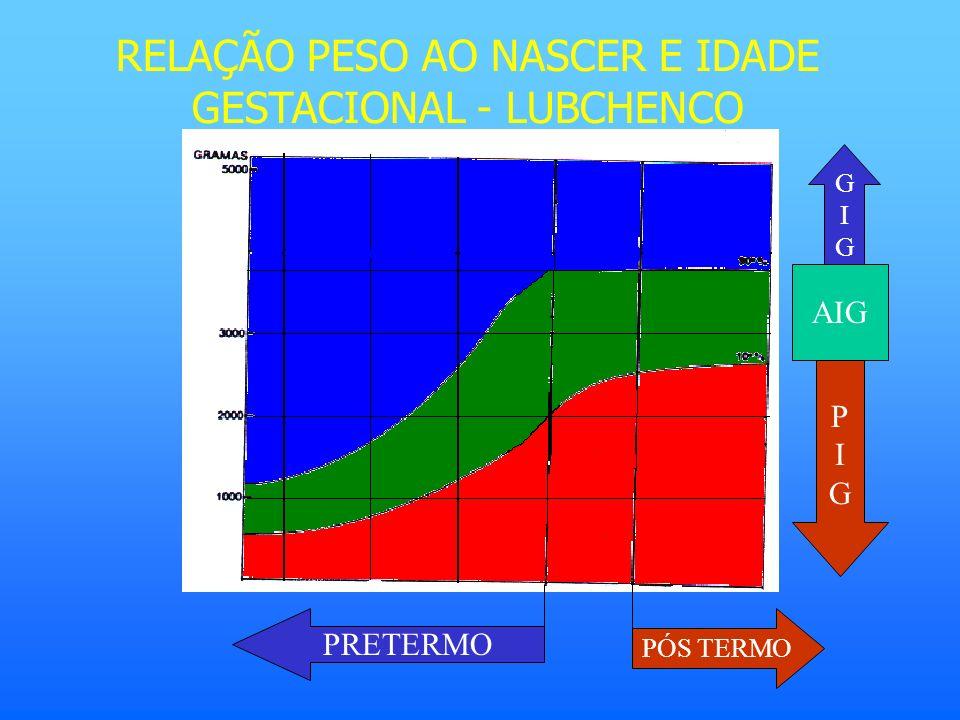 RELAÇÃO PESO AO NASCER E IDADE GESTACIONAL - LUBCHENCO