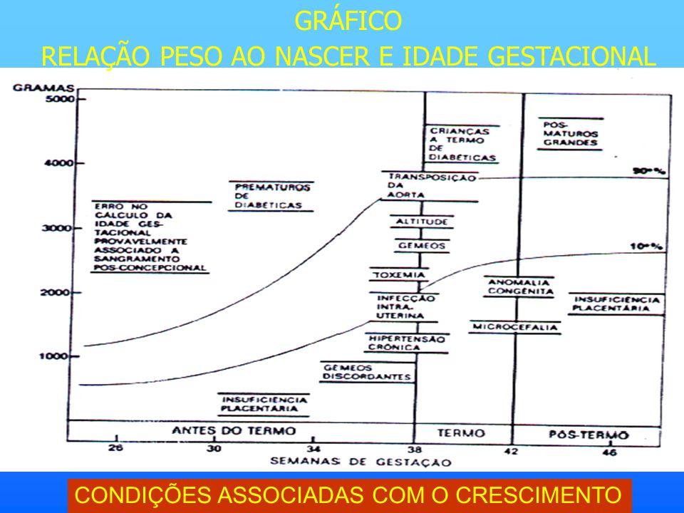 RELAÇÃO PESO AO NASCER E IDADE GESTACIONAL