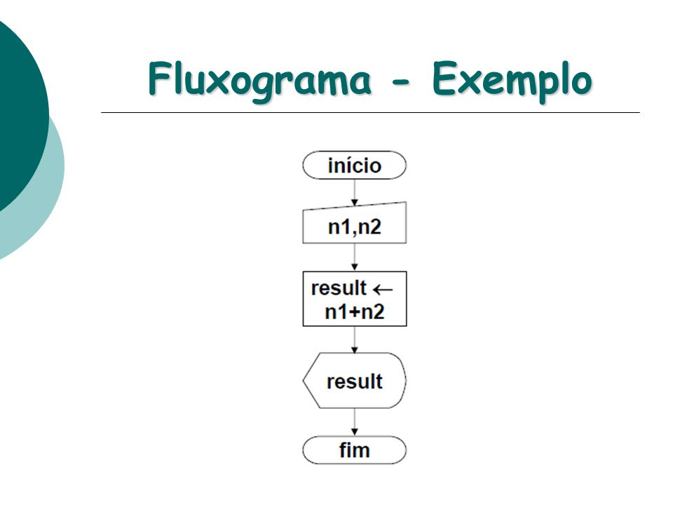 Fluxograma - Exemplo