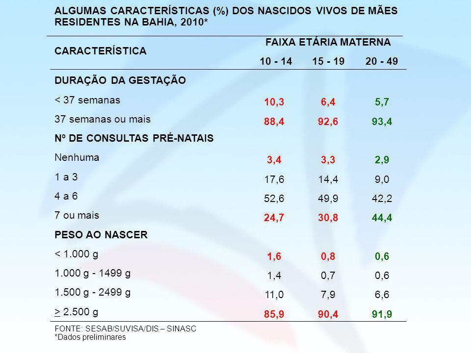 Nº DE CONSULTAS PRÉ-NATAIS Nenhuma 3,4 3,3 2,9 1 a 3 17,6 14,4 9,0