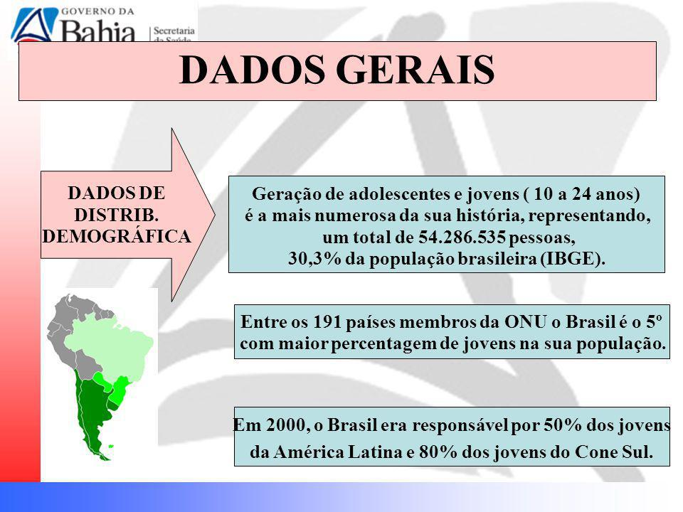 DADOS GERAIS DADOS DE DISTRIB. DEMOGRÁFICA