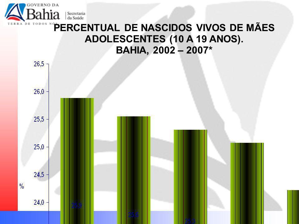 PERCENTUAL DE NASCIDOS VIVOS DE MÃES