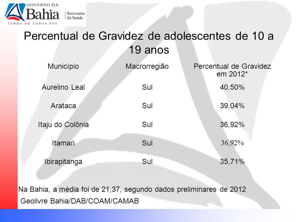 Percentual de Gravidez de adolescentes de 10 a 19 anos