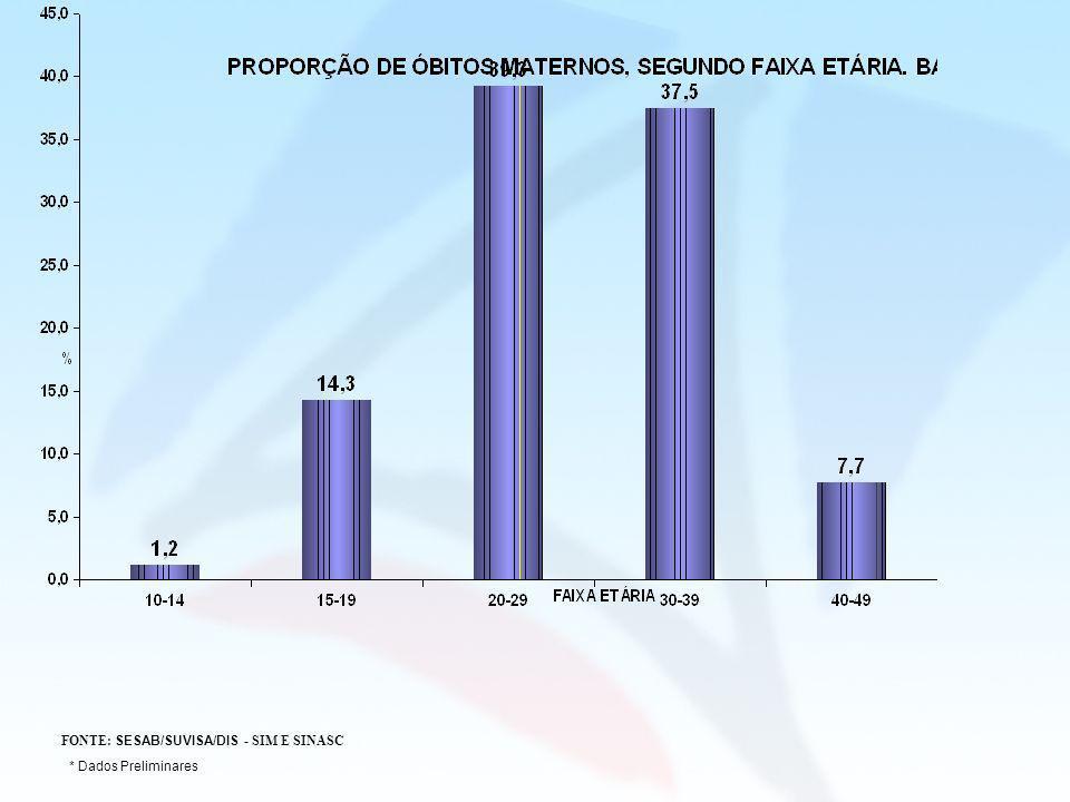 FONTE: SESAB/SUVISA/DIS - SIM E SINASC