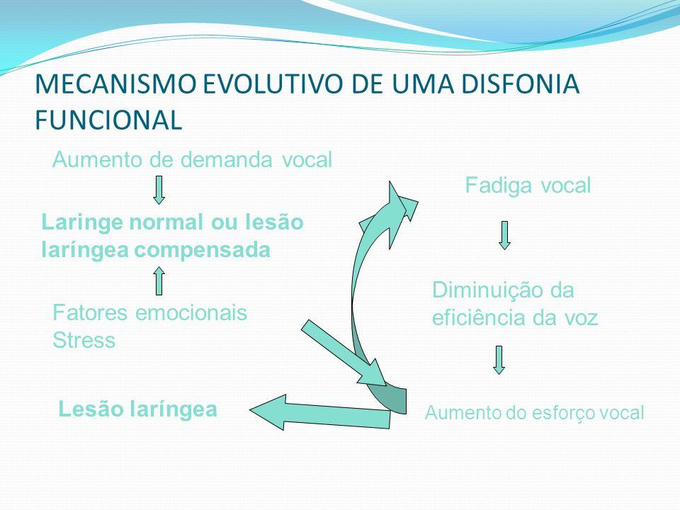 MECANISMO EVOLUTIVO DE UMA DISFONIA FUNCIONAL
