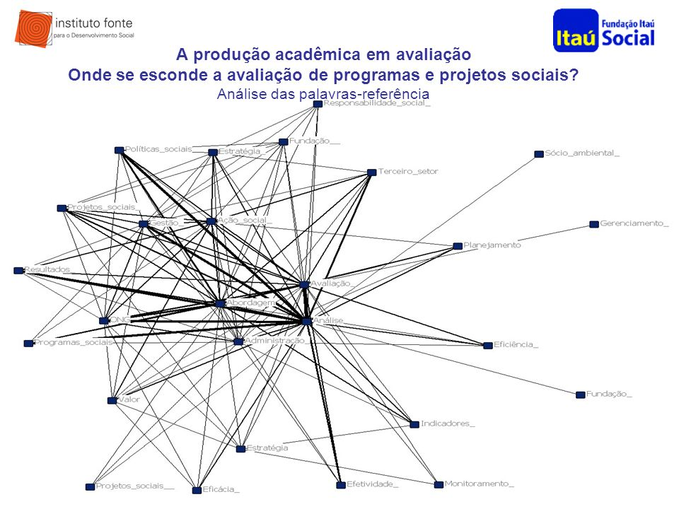 A produção acadêmica em avaliação Onde se esconde a avaliação de programas e projetos sociais.